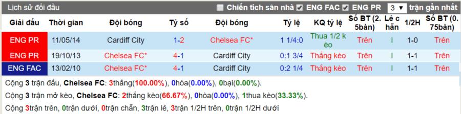 Lịch sử đối đầu Chelsea vs Cardiff ngay 15-8-2019
