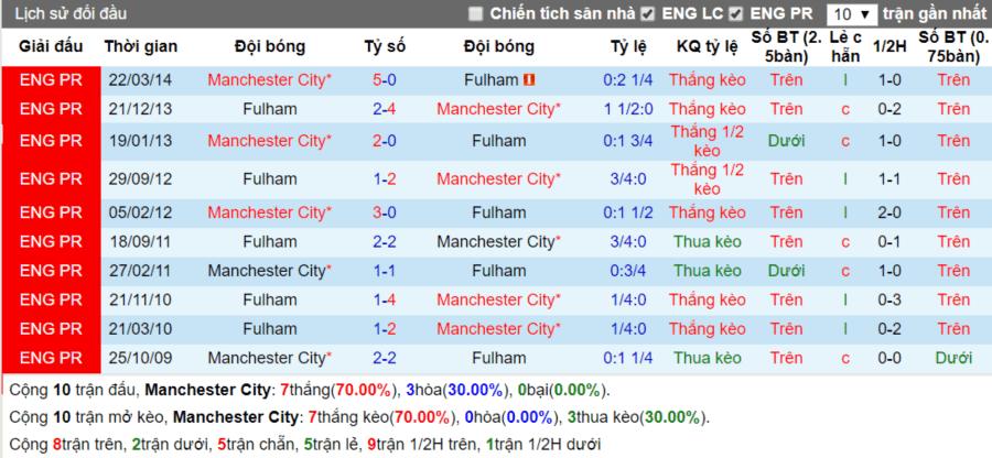 Lịch sử đối đầu Manchester City vs Fulham ngay 15-9-2018