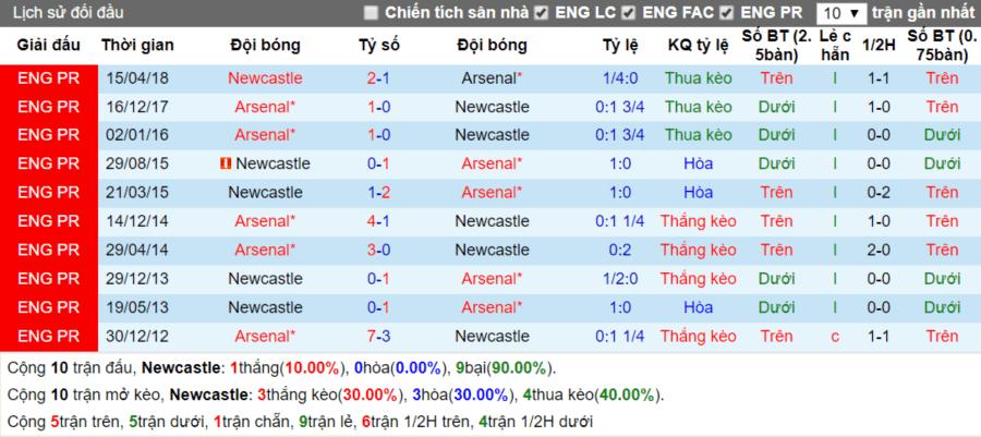 Lịch sử đối đầu Newcastle vs Arsenal ngay 15-9-2018