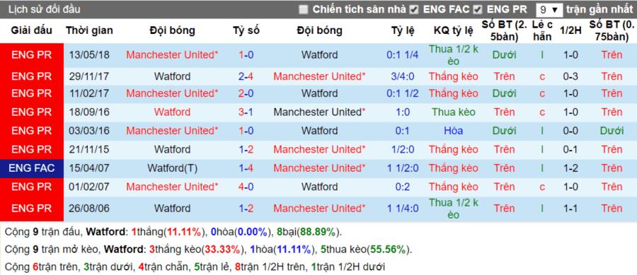 Lịch sử đối đầu Watford vs Manchester United ngay 15-9-2018