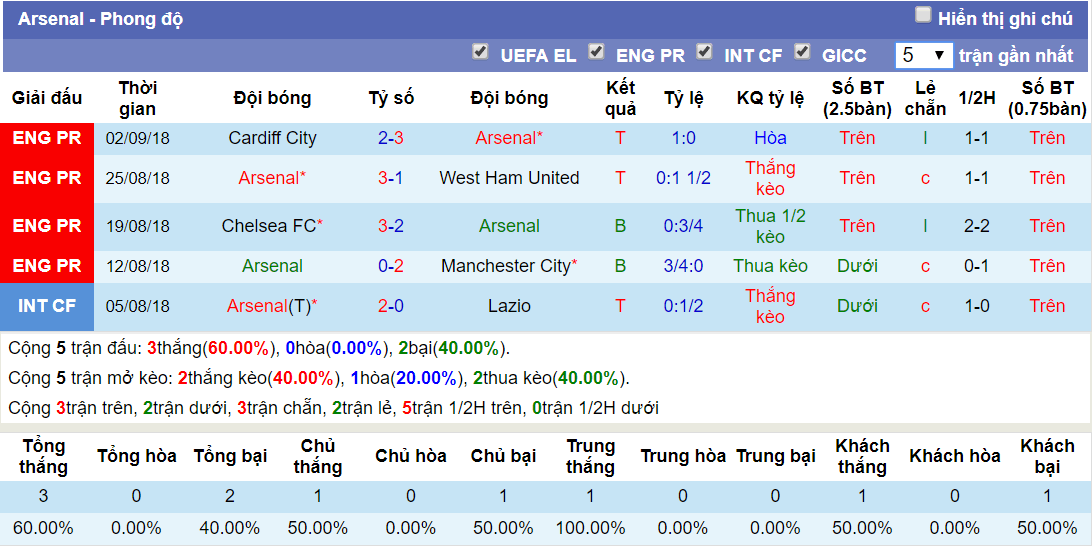 Phong độ Arsenal ngay 15-9-2018