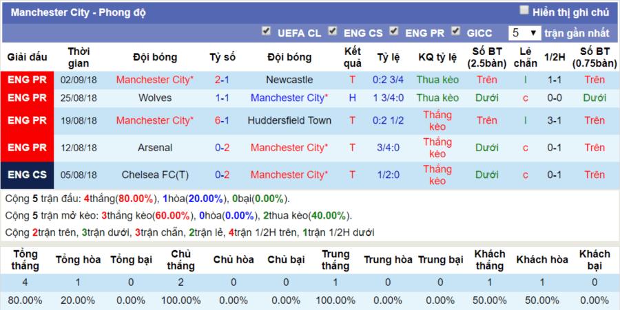Phong độ Manchester City ngay 15-9-2018