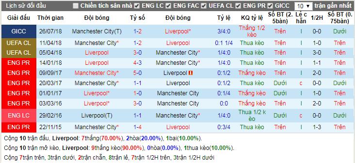 Lịch sử đối đầu Liverpool vs Manchester City