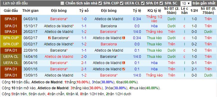 Lịch sử đối đầu Atletico Madrid vs Barcelona