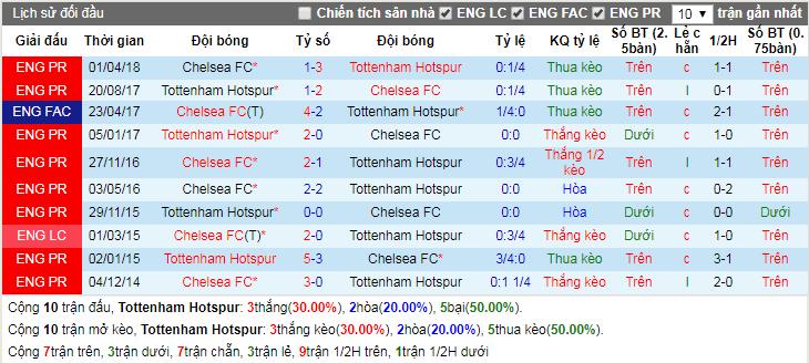 Lịch sử đối đầu Tottenham Hotspur vs Chelsea
